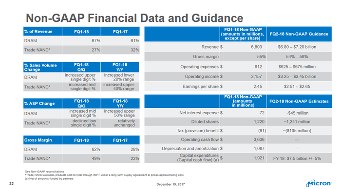 A slide from Micron's first quarter fiscal 2018 earnings presentation showing various metrics.