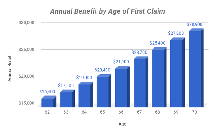 Annual benefit by age of first claiming social security