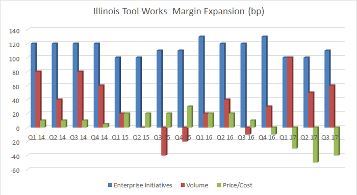 illinois tool works components of margin expansion