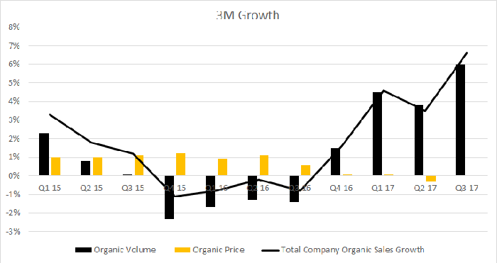3M growth components, volume, and pricing (Q1 '15 through Q3 '17)