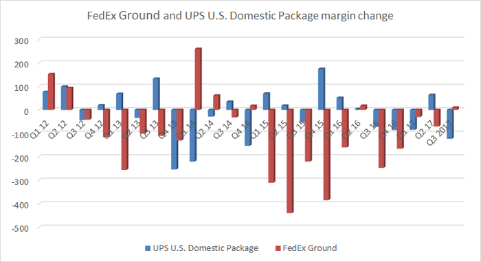 A graph of FedEx ground and UPS U.S. domestic package margin changes.