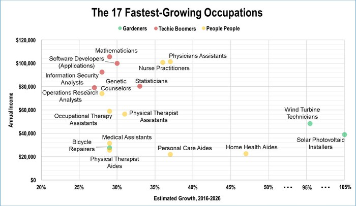 A chart with 17 colored dots representing occupations and their 10-year growth estimates and annual incomes. The occupations are: Solar Photovoltaic Installers, Wind Turbine Technician. Bicycle Repairers. Statisticians Software Developers, Applications, Mathematicians, Information Security Analysts, Operations Research Analysts, Home Health Aides, Personal Care Aides, Physicians assistants, Nurse Practitioners, Physical Therapist Assistants, Medical Assistants, Physical Therapist Aides, Occupational Therapy Assistants, Genetic Counselors