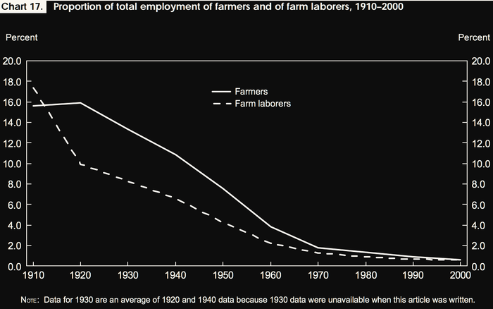 A black and white graph shows farmers and farm laborers plunging as a share of U.S. employment over the 20th century.