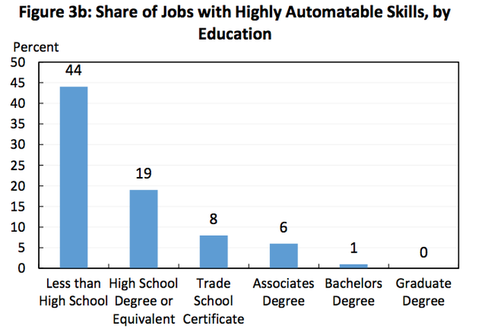 Chart showing declining bars as schooling increases. It begins at 44 percent shre of jobs with highly automatable skills for less than high school degree and ends with 0 percent for graduate degree