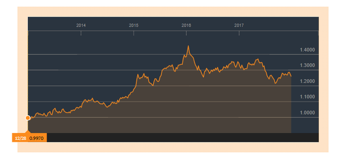 5-year chart showing U.S. Dollar's ascent versus Canadian Dollar.