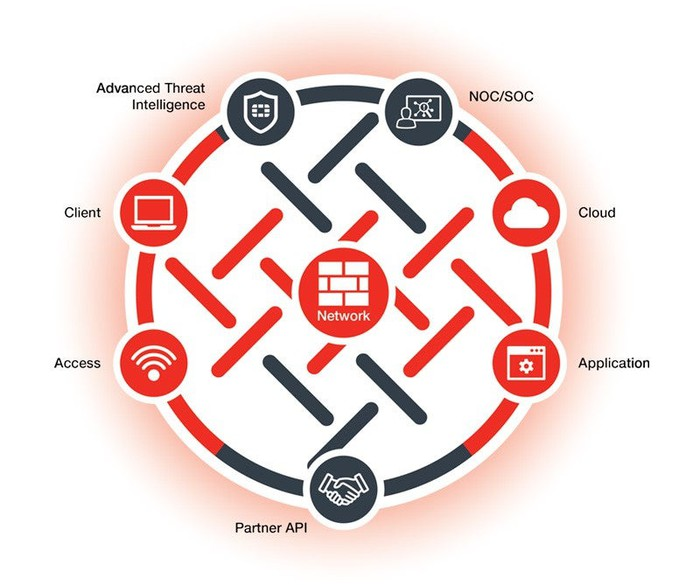 Drawing of a large circle with multiple, connected points demonstrating Fortinet's end-to-end security fabric solution.