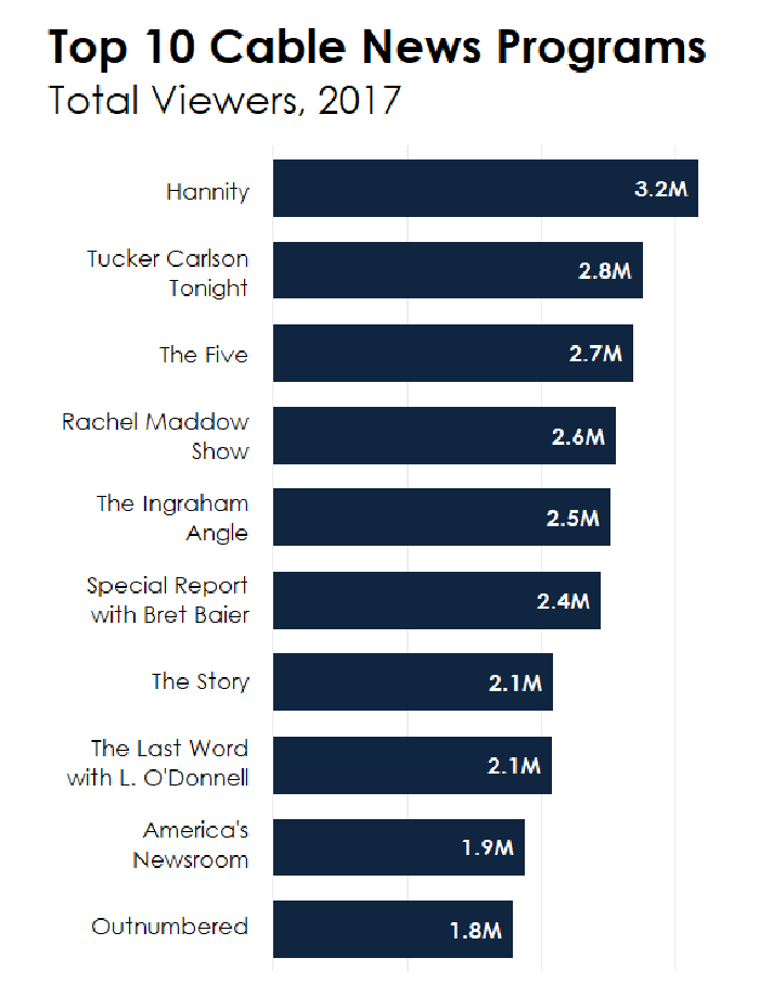 Graph showing 10 most watched cable news programs