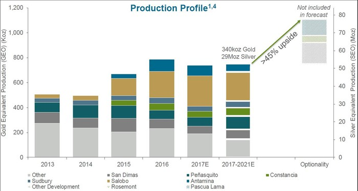 A bar graph showing Wheaton's mine-wise production profile between 2013 and 2021 expected.