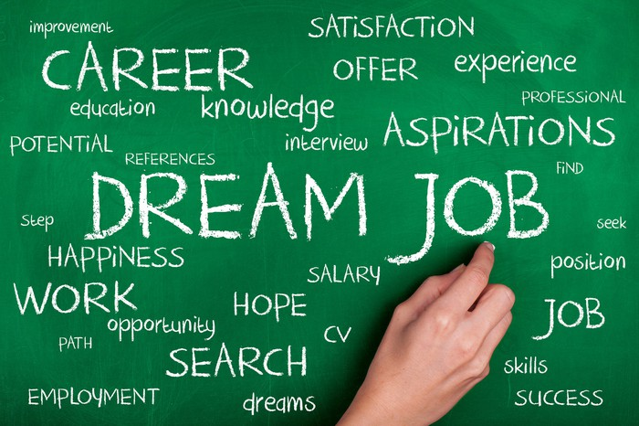 A chalkboard word cloud features the words dream job.