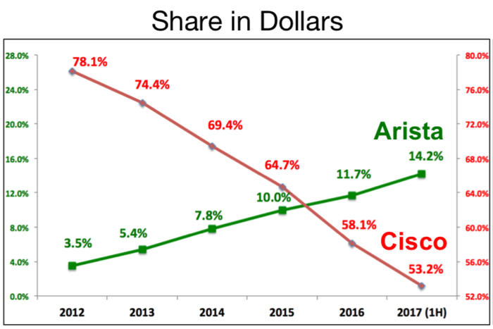 Arista's and Cisco's market share of the high-speed data center switching market from 2012 to 2017 are shown in line graphs, with Cisco dropping and Arista rising.