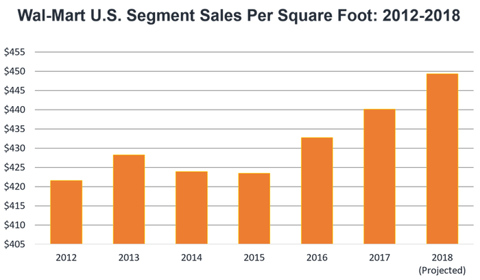 Wal-Mart U.S. seven-year sales per square foot trend. It's rising.