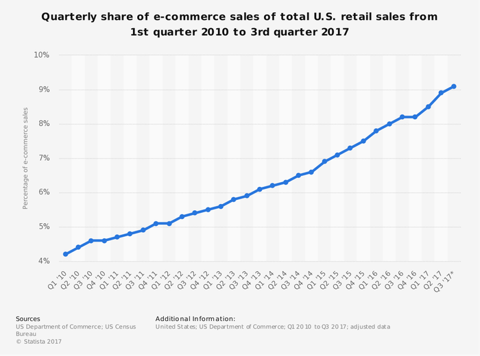 Chart showing share of e-commerce sales of total U.S. retail sales grew from 4.2% in Q1 2010 to 9.1% in Q3 2017.