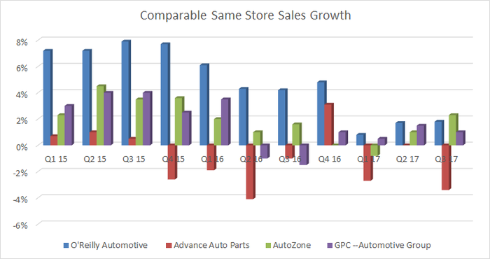 Comparable same-store sales growth for the four auto-parts retailers, from Q1 '15 through Q3 '17