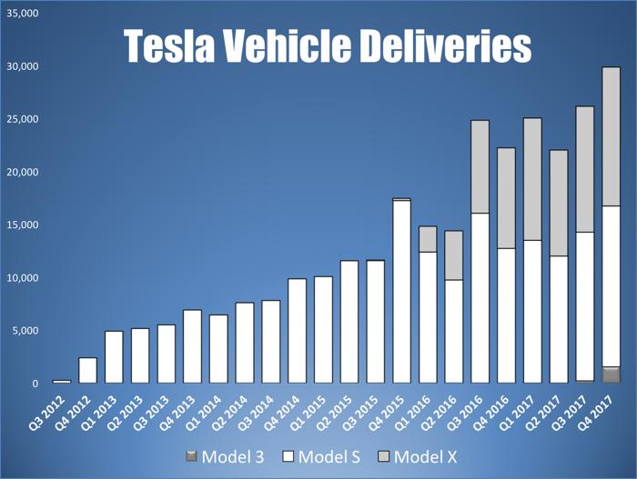 Tesla quarterly vehicle deliveries by model