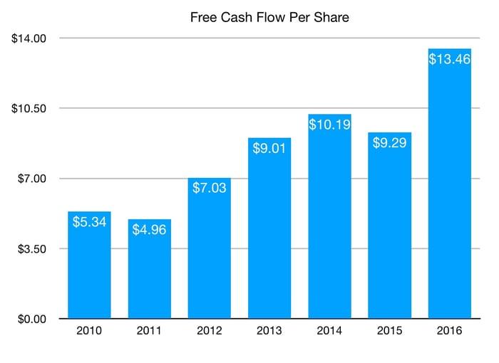 Chart showing Sherwin Williams Free Cash Flow