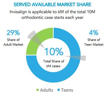 Align Technology market share chart