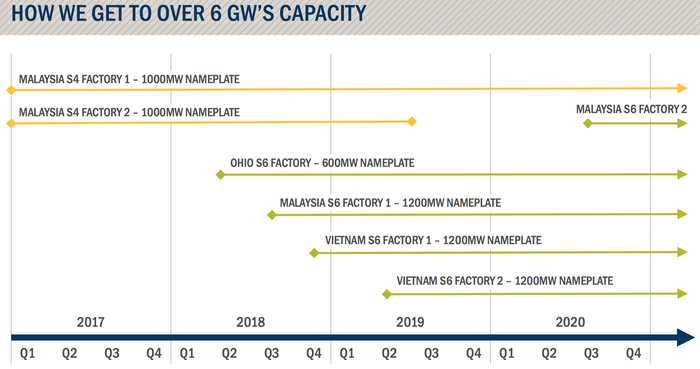 Chart showing timeline of First Solar's production expansion.