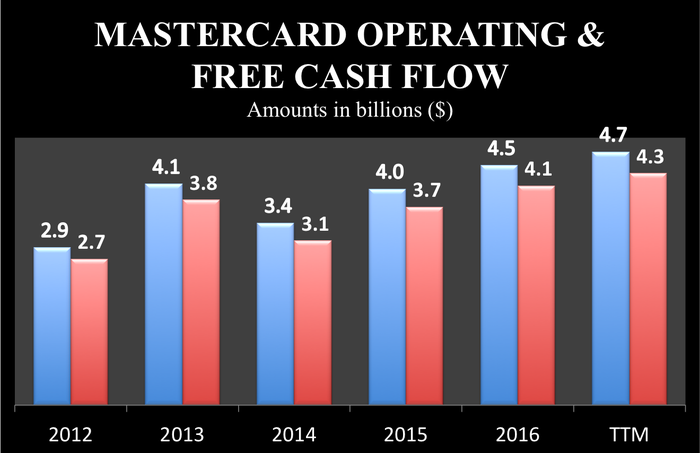 Mastercard's operating and free cash flow rose to $4.7 billion and $4.3 billion, respectively, over the last year, up from $2.9 billion and $2.7 billion in 2012.