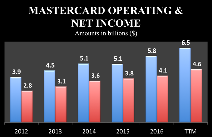 Mastercard's operating and net income rose to $6.5 billion and $4.6 billion, respectively, over the last year, up from $3.9 billion and $2.8 billion in 2012.