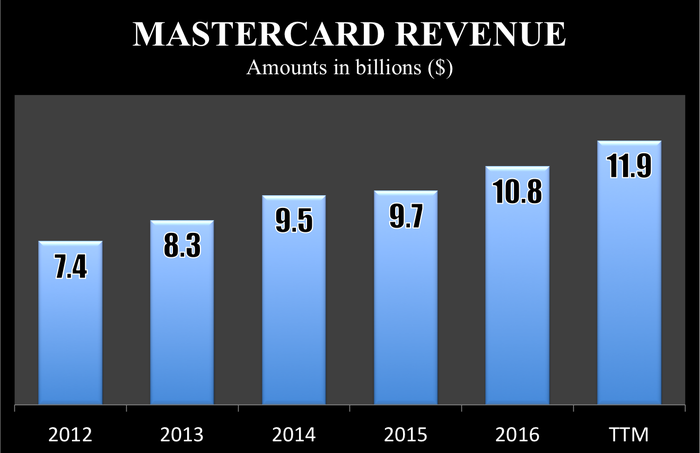 Mastercard's revenue rose to $11.9 billion over the last year, up from $7.4 billion in 2012.