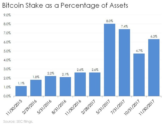 Bar chart of ARK Innovation ETF's stake in Bitcoin Investment Trust