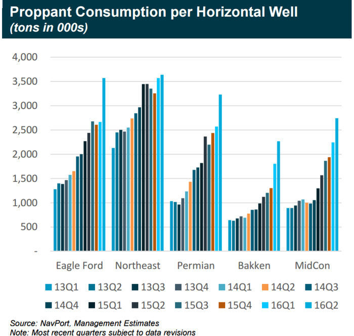 Chart of proppant consumption per well from Q1 of 2013 to Q2 of 2016. Shows a 2x increase for every major basin.