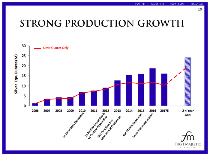 A bar chart showing a drop in production at First Majestic in 2017 and the notable increases expected over the next two to four years.