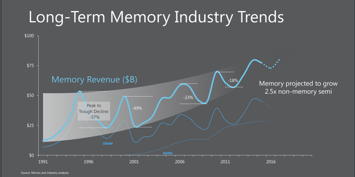 chart showing more muted peaks and valleys in memory revenue as time goes on.