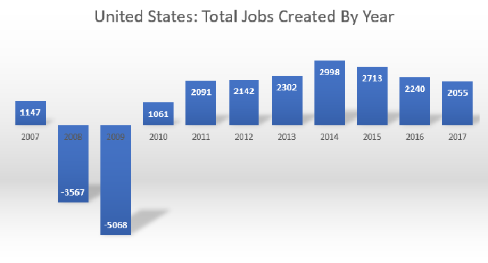 Chart of jobs created by year