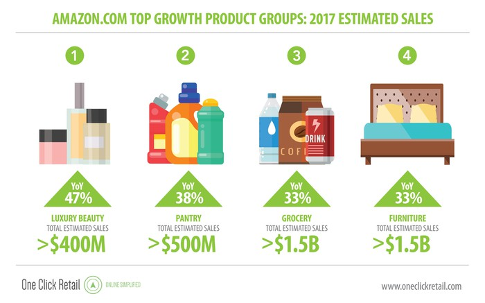 Fastest growing product categories.