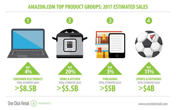 Top Product Groups and sales metrics quoted above.