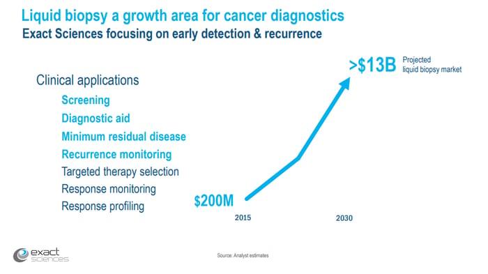 Liquid biopsy growth chart slide