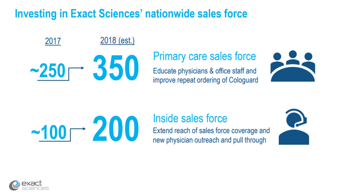 Exact Sciences sales staffing increase slide