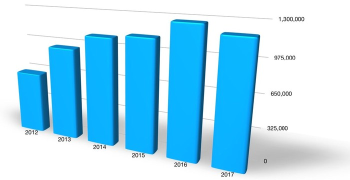 A bar chart showing Ford's sales in China by year from 2012 through 2017. Sales increased every year from 2012 through 2016, but declined in 2017.