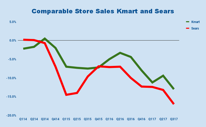 Chart of Sears Holdings quarterly comparable sales