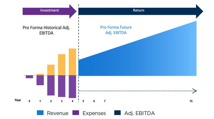 Graphic showing proforma of a typical domestic graduate program with expenses matching revenues for the first five years, then consistent EDIBTA growth from year 6 onward.