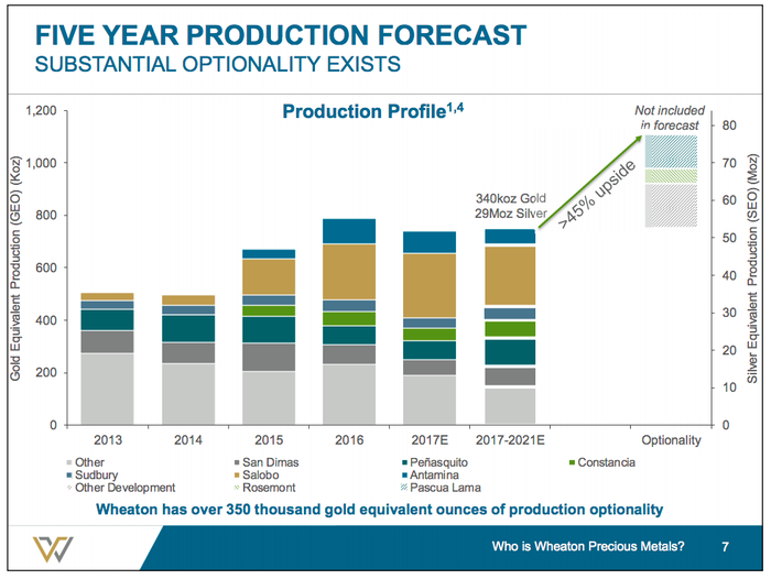 A bar chart showing the potential for Wheaton's production to grow by 45% over the next few years.