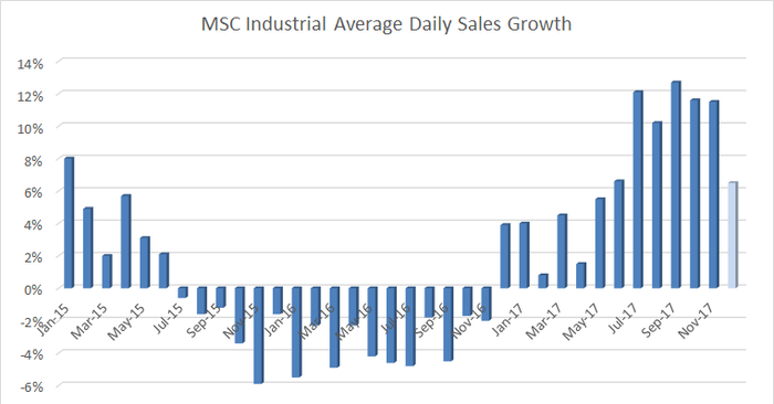 chart of msc industrial average daily sales by month