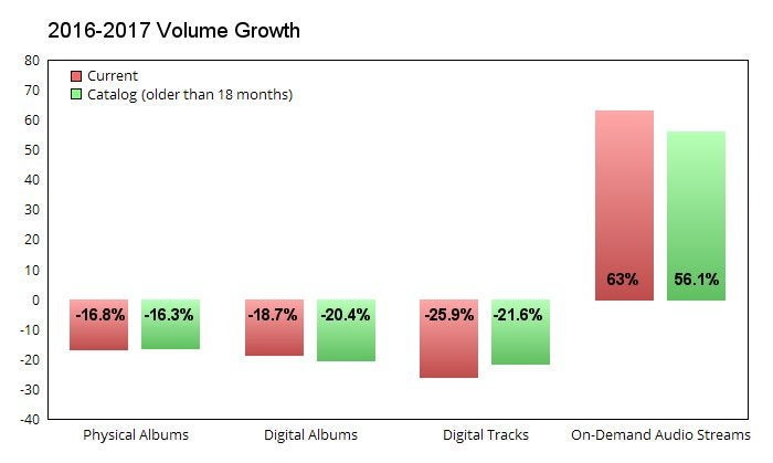 A chart comparing the annual growth of different audio formats.