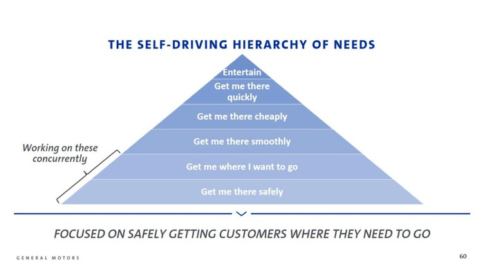 "A chart showing a pyramid titled ""The Self-Driving Hierarchy of Needs"", with safety at the base, and levels rising through getting to the destination correctly, various aspects of ride comfort and speed, and at the top, passenger entertainment."