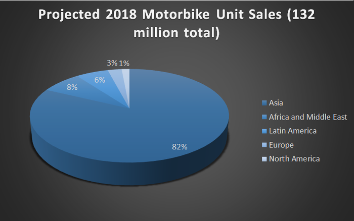 A pie chart showing that over 80% of the 130 million expected motorbikes sold in 2018 will be in Asia.