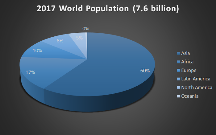 A pie chart showing a breakdown of world population. 60% of the 7.6 billion people live in Asia, 17% in Africa, 10% in Europe, 8% in Latin America, and 5% in North America.