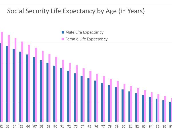 Social Security Life Expectancy by Age