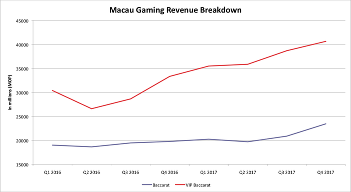 Chart of Macau's gaming revenue by segment since Q1 2016.