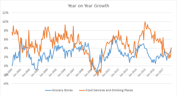 growth rate of grocery and dining out spending
