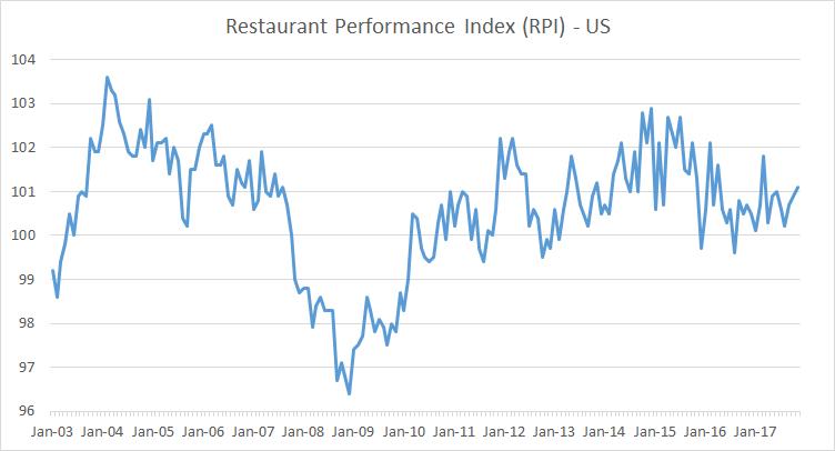 national restaurant association index