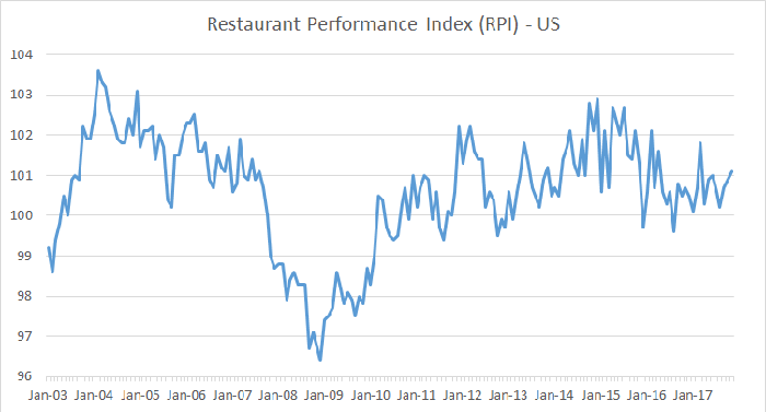 national restaurant association index