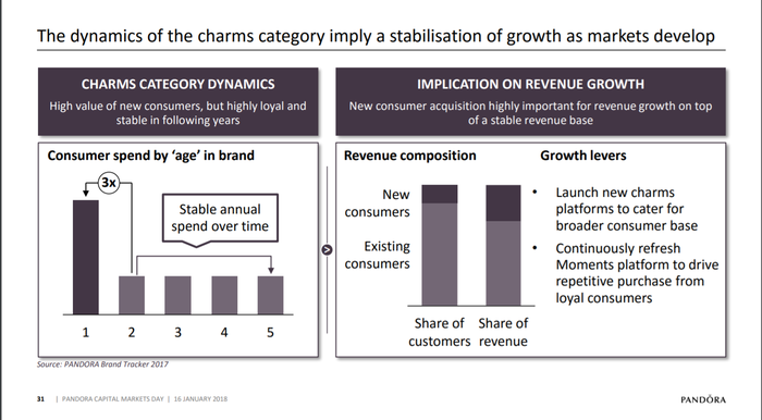 slide showing high spend for new customers and then consistent but  lower purchases over time.