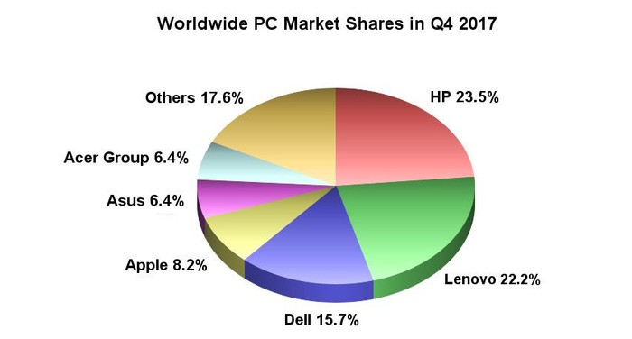 Worldwide PC market shares in Q4 2017.