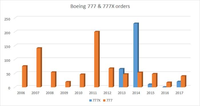 boeing 777 & 777X orders